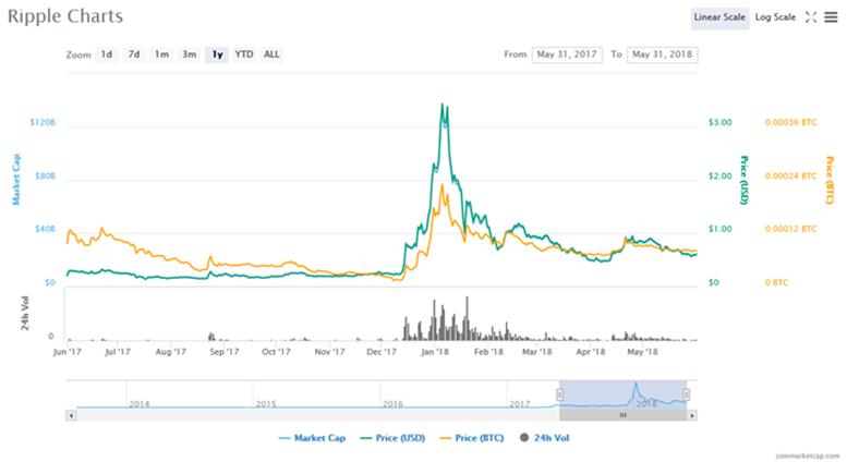 نارضایتی مدیر عامل ریپل از تأثیر پذیری قیمت بیت کوین بر روی قیمت ریپل