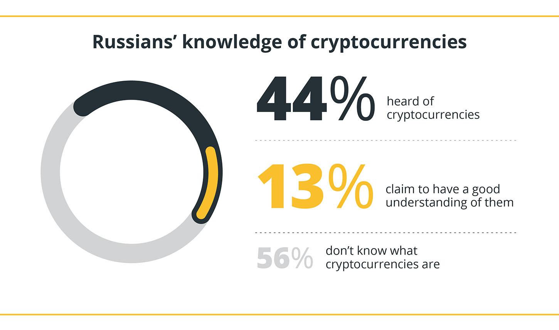 آگاهی روسیه از ارز دیجیتال