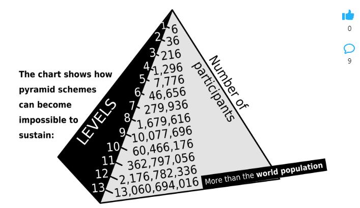 شرکت اسکم در ارز دیجیتال