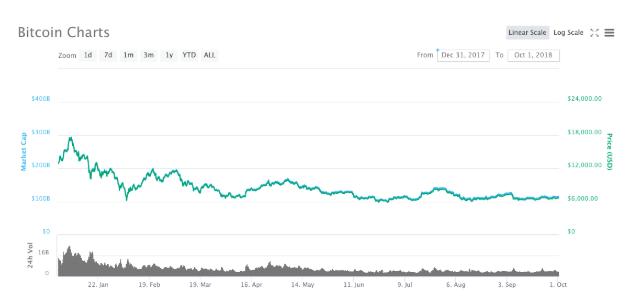 نمودار تحلیل قیمت ارز دیجیتال