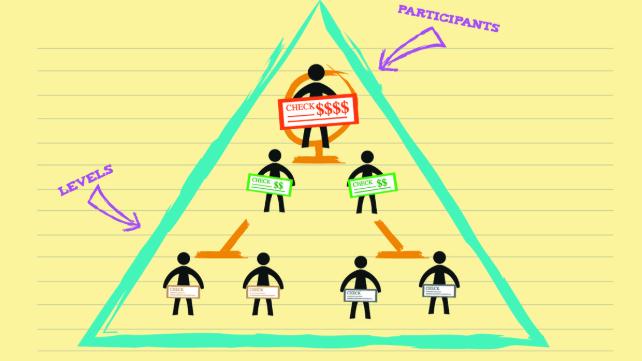 شرکت های اسکم و استراتژی پامپ و دامپ در حوزه ارز دیجیتال