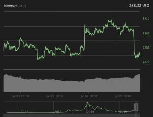 تحلیل قیمت ارز دیجیتال اتریوم