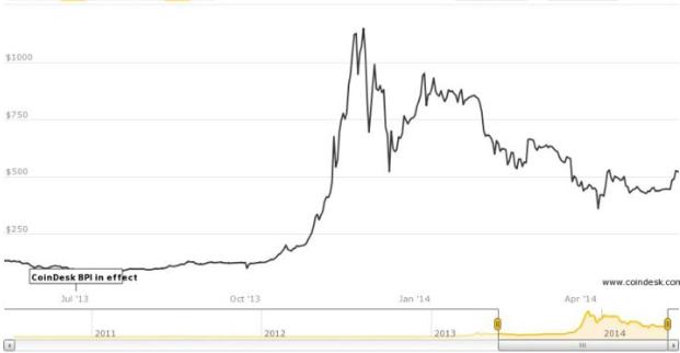 نمودار ارز دیجیتال بیت کوین