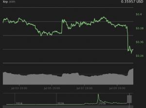 تحلیل قیمت ارز دیجیتال ریپل