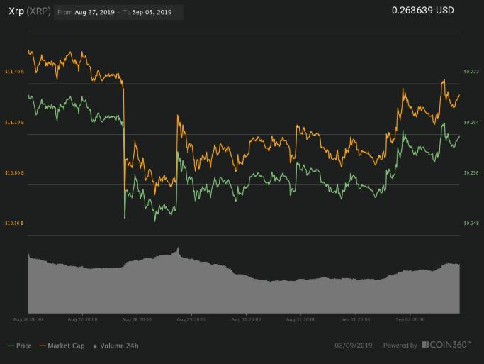 تحلیل قیمت ریپل