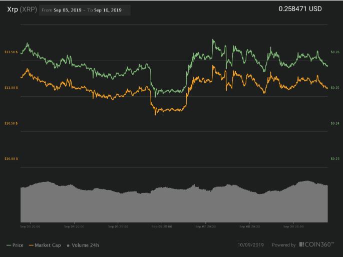 قیمت ارز دیجیتال ریپل