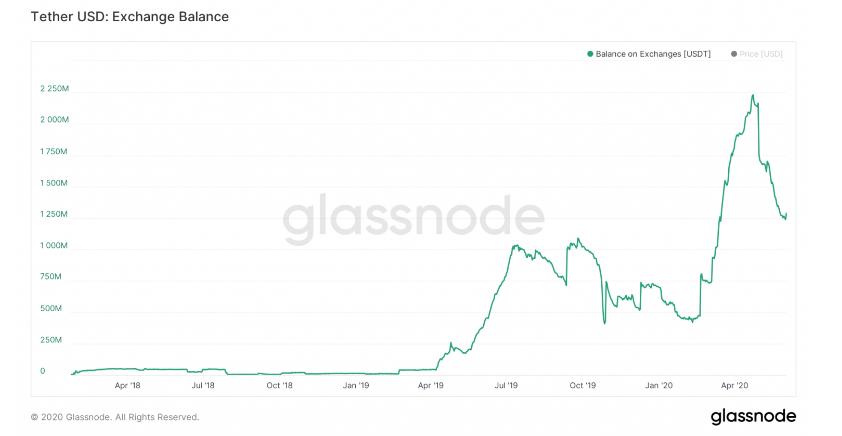 آیا کاهش قیمت تتر میتواند منجر به سقوط بیت کوین شود؟