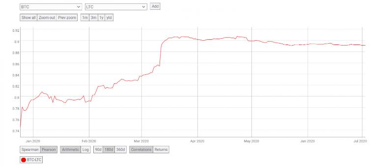 نمودار قیمت لایت کوینها
