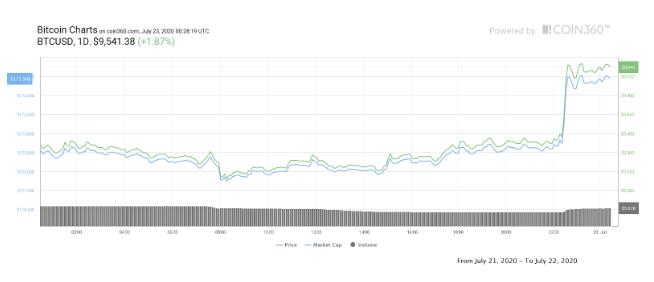 بیت کوین، موفق در شکست سطح کلیدی 9,500 دلاری