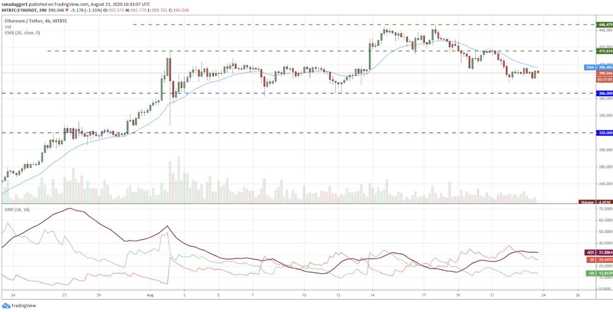 پیش بینی قیمت اتریوم / تتر