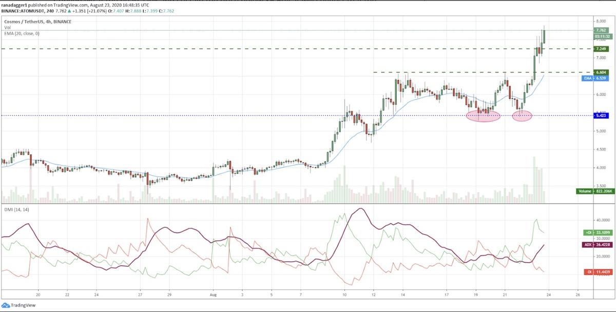 پیش بینی قیمت کازماس / تتر