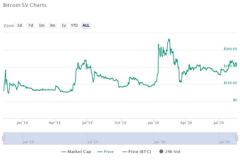 نمودار قیمت بیت کوین اس وی