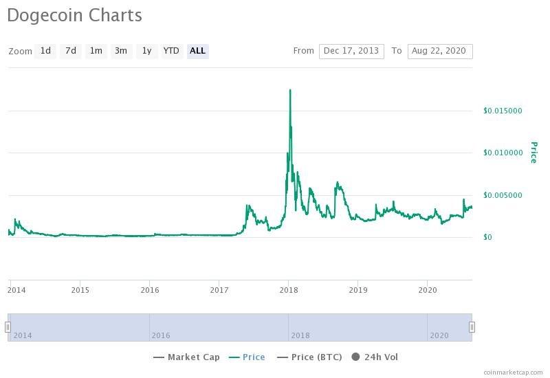 نمودار قیمت داج کوین