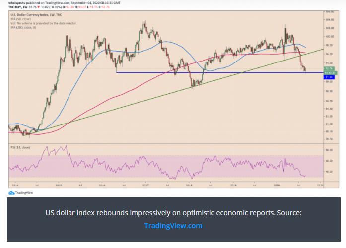نمودار قیمت دلار