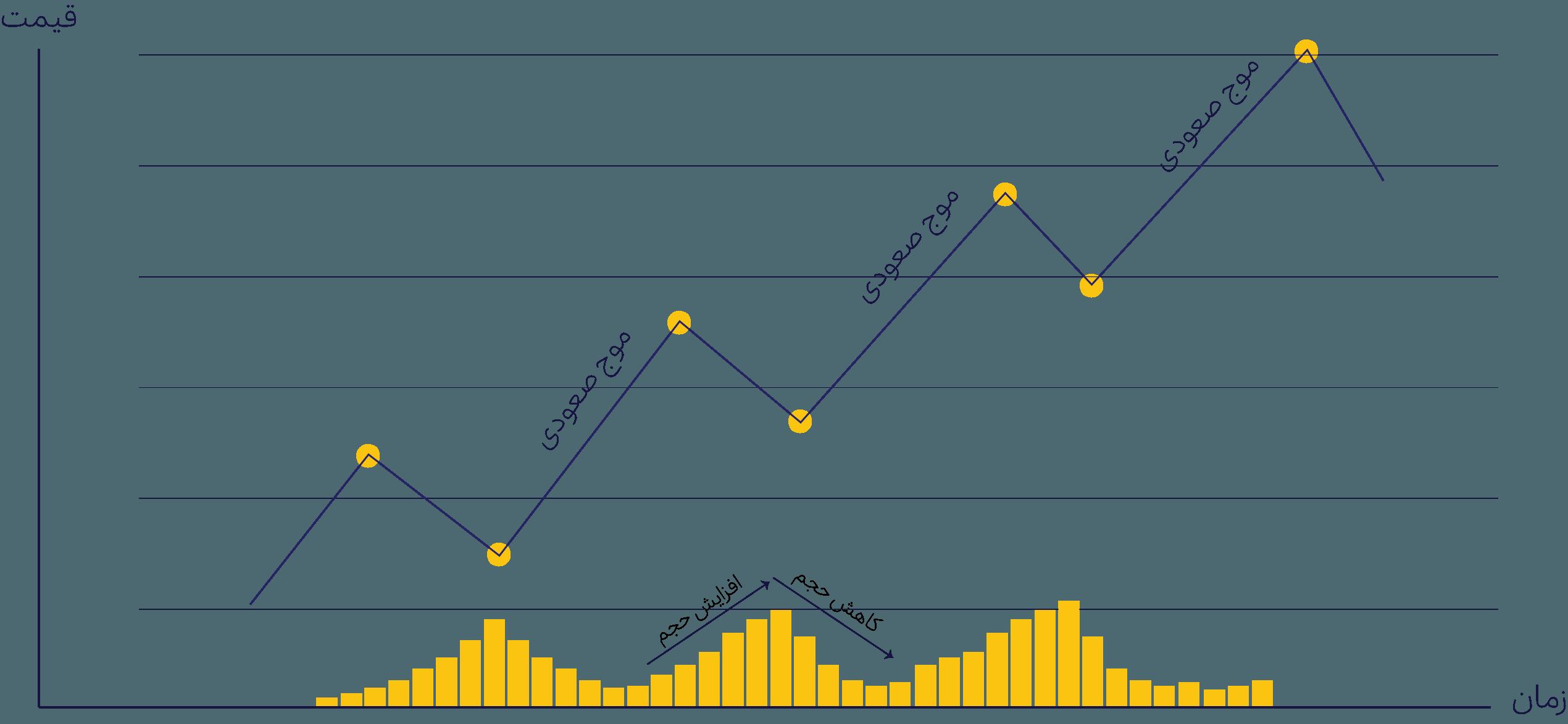 نمودار خطی قیمت بیت کوین