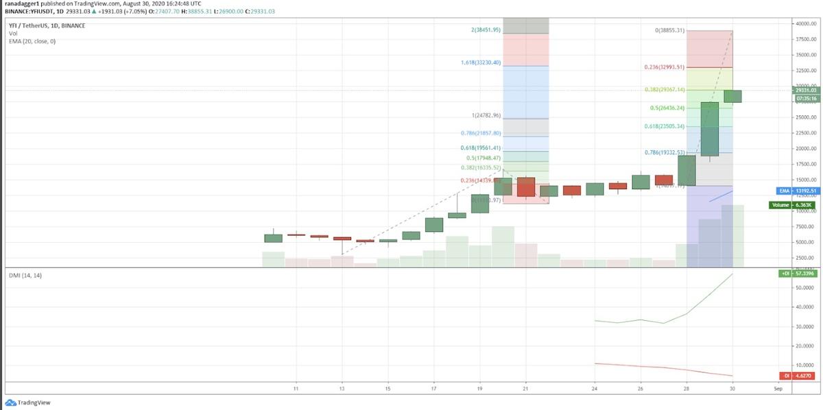 نمودار قیمت یرن فایننس