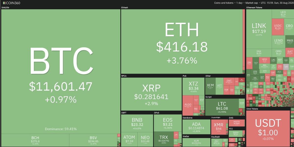 نقشه قیمت ارزهای دیجیتال