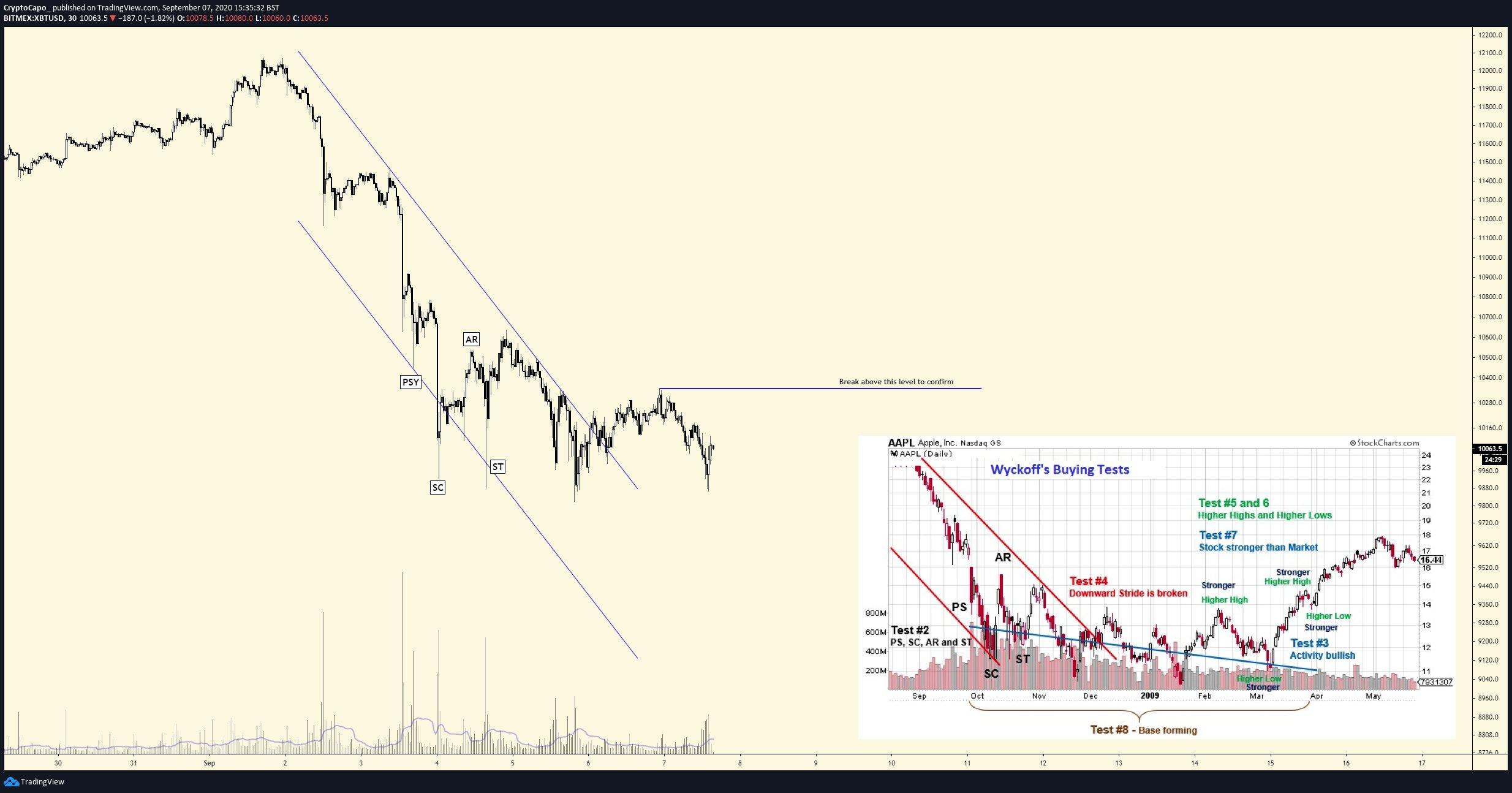 نمودار روند صعودی قیمت بیت کوین
