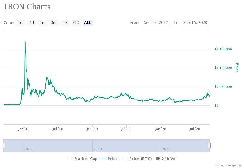 نمودار قیمت ترون