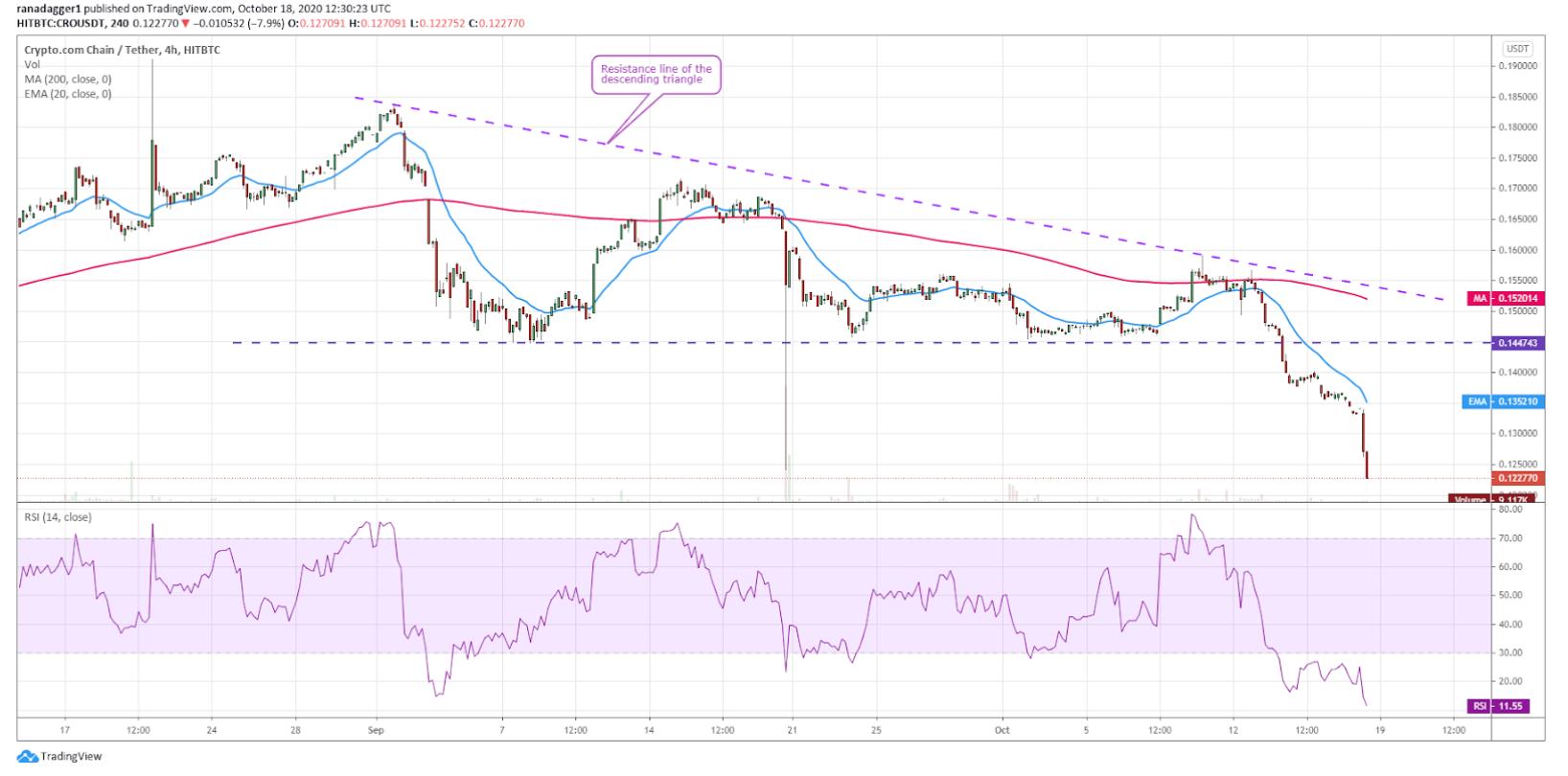 نمودار قیمت کریپتو دات کام کوین / دلار