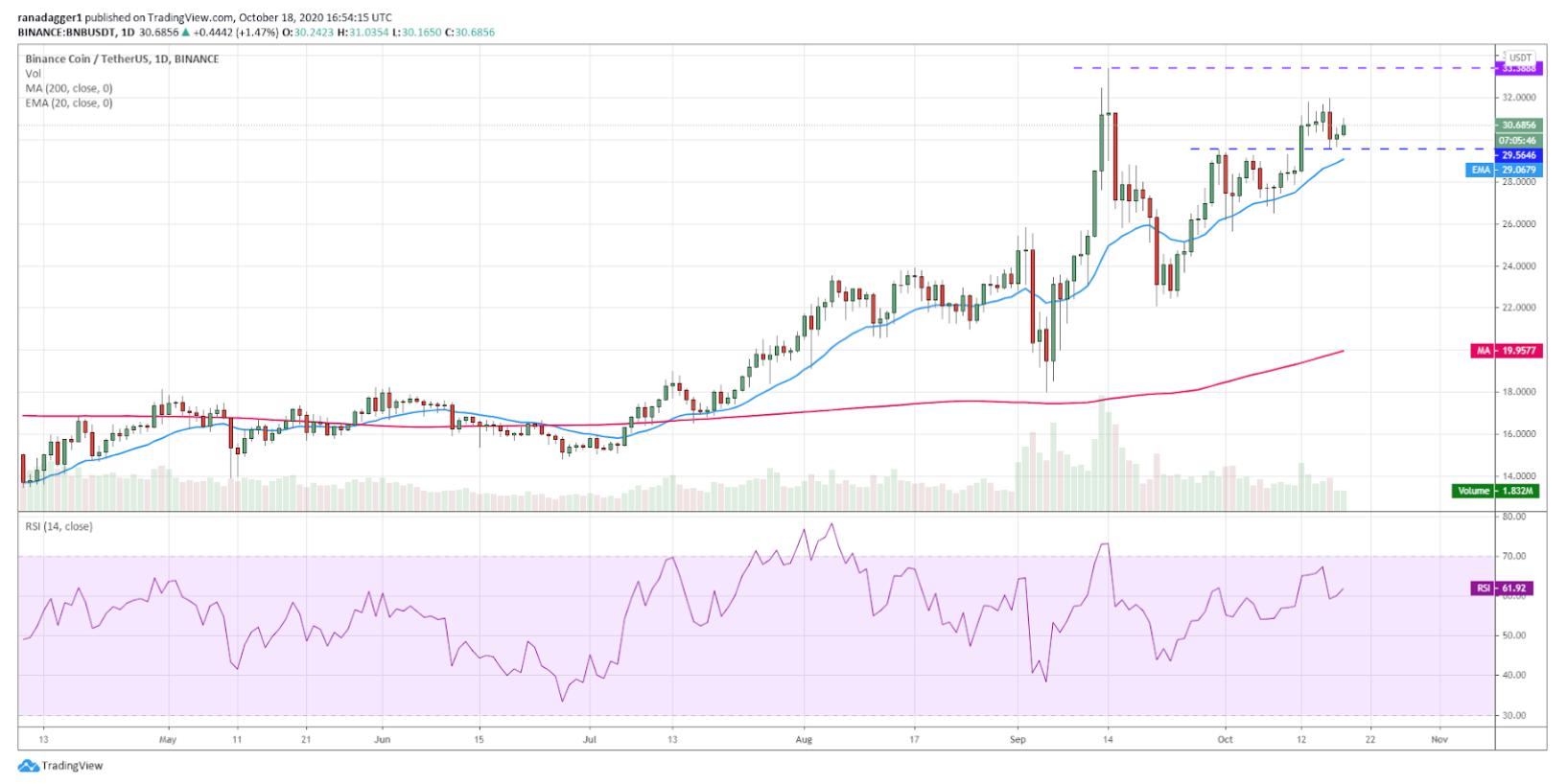 نمودار قیمت بایننس کوین / دلار