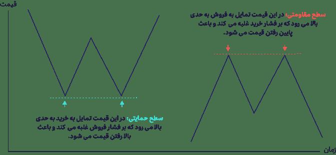 حمایت و مقاومت در تحلیل تکنیکال