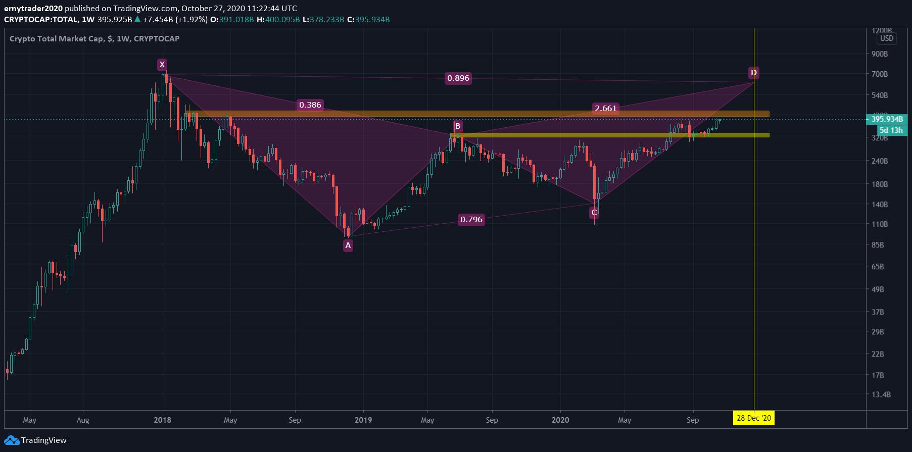 بررسی روند حجم بازار