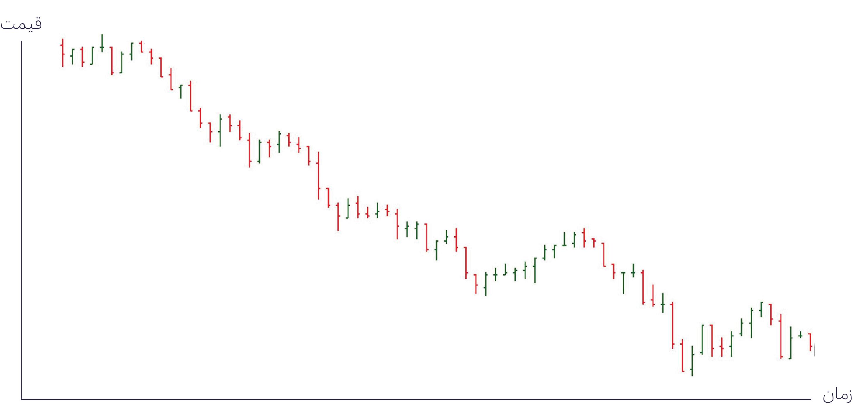 نمودار میله ای یا Bar Chart