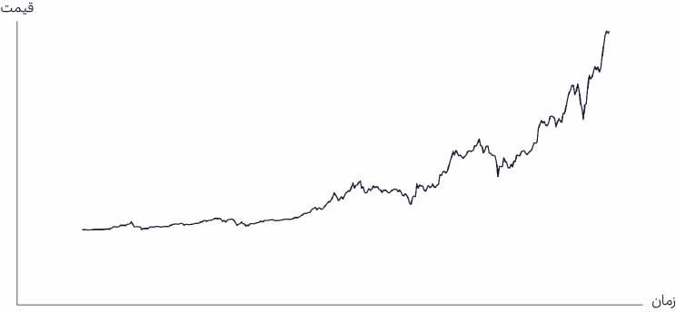 نمودار خطی یا Line Chart
