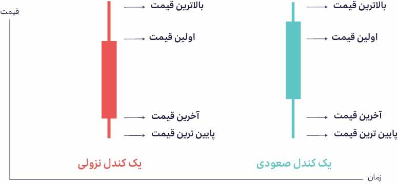 نمودار شمعی یا Candlestick Chart