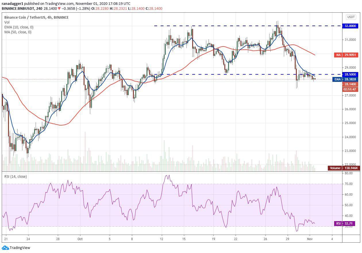 نمودار قیمت بایننس کوین / تتر