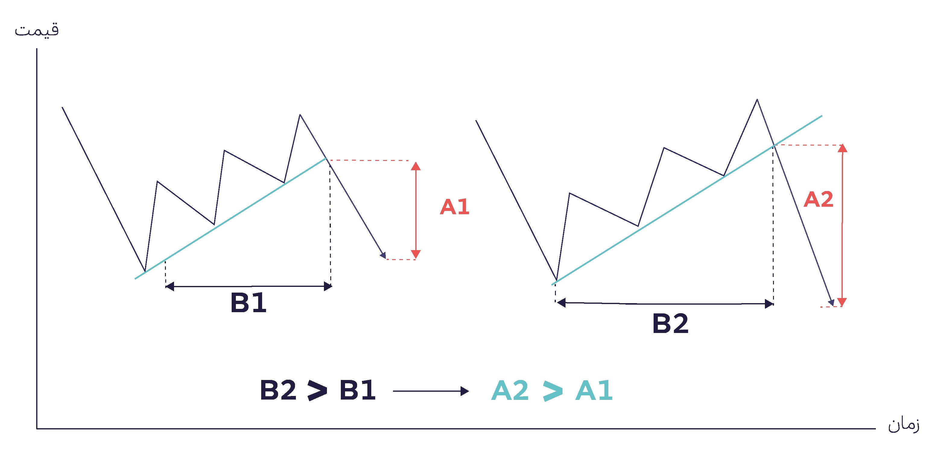 میانگین فاصله نقاط در خط روند صعودی