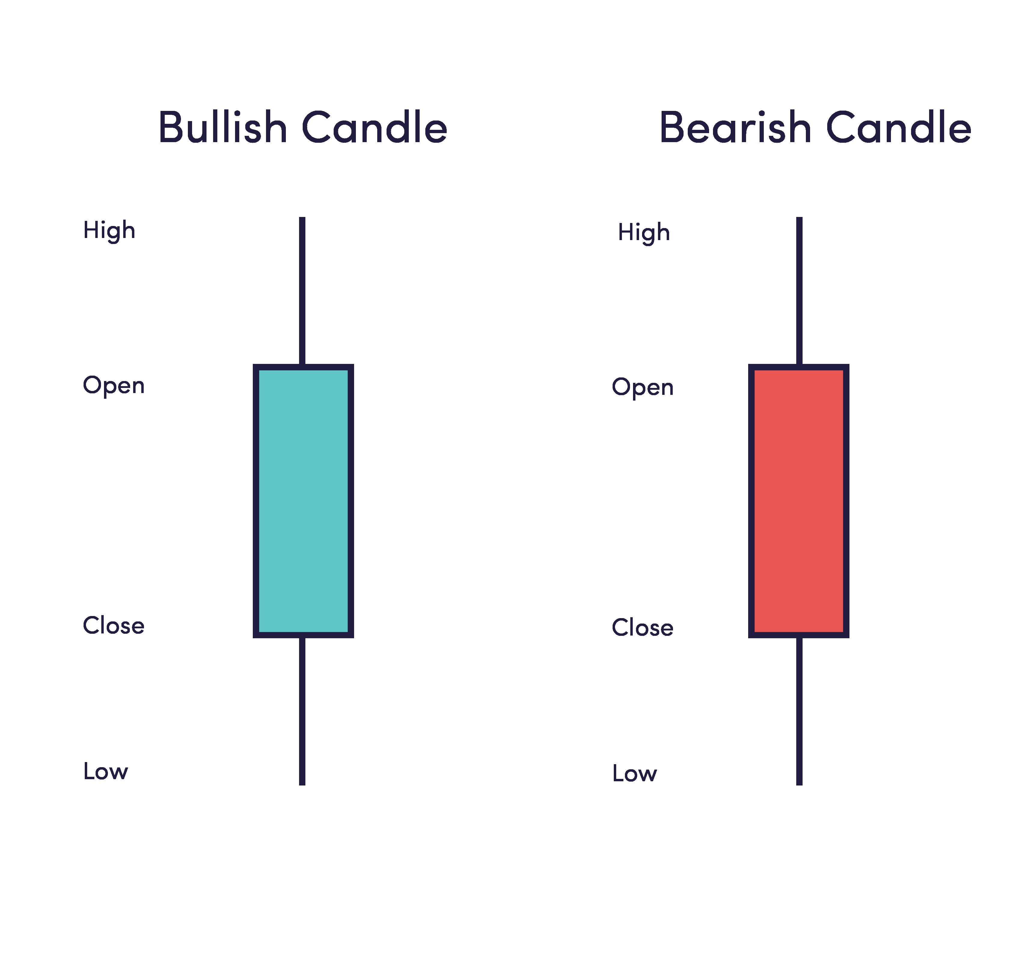 کندل (candle)