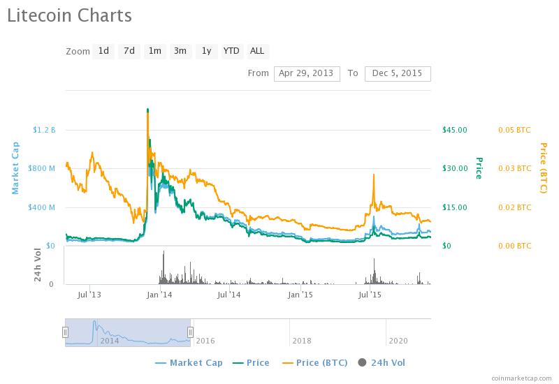 litecoin charts Apr2013 to Dec 2015