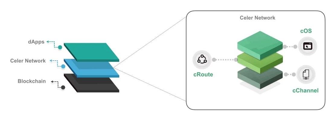 معماری شبکه سلر «Cstack» نامیده میشود که از ۴ لایه تشکیل شده است.