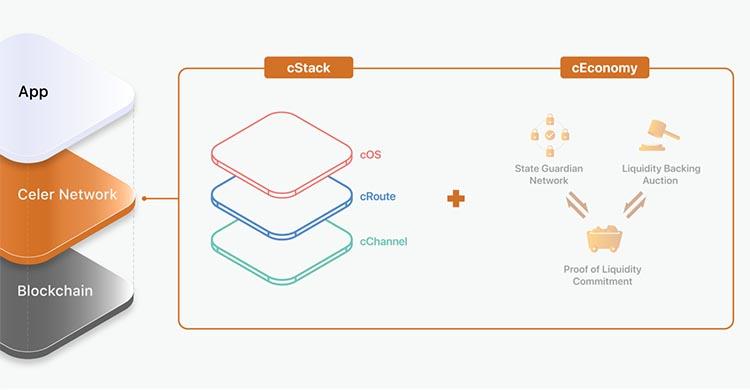 شبکه سلر نتورک از دو قسمت اصلی تشکیل شده است:  معماری شبکه سلر و  cEconomy